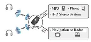 Connect H-D Stereo, MP3, Phone or other to Bluetooth Headsets